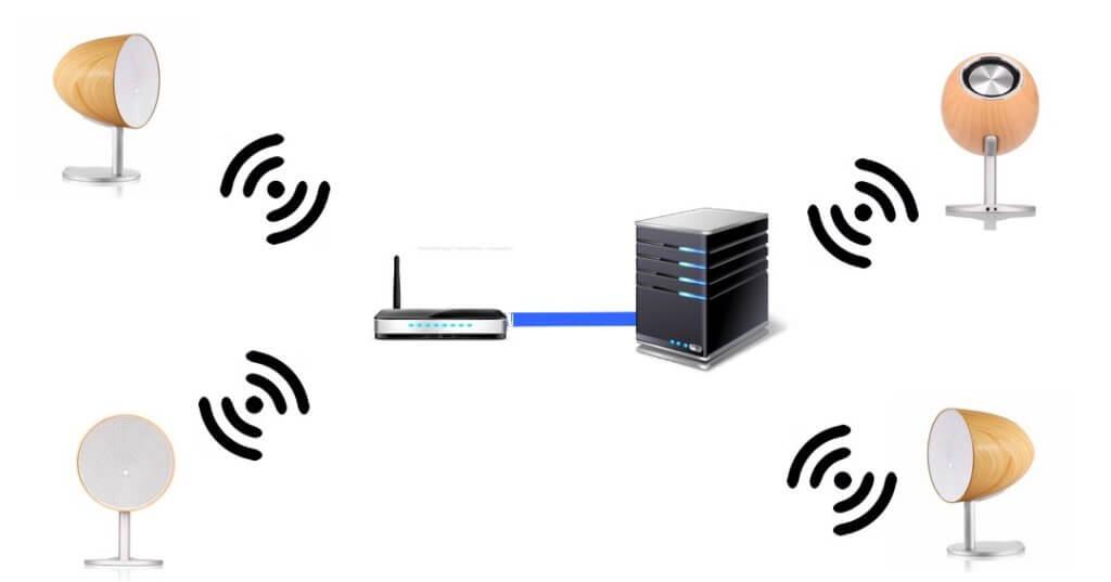 NAS olisetn 3 wifi speaker