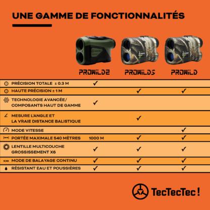 Comparatif télémèttres chasse PROWILD TecTecTec